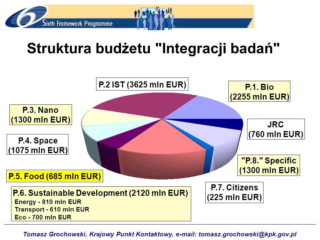Tomasz Grochowski, Krajowy Punkt Kontaktowy, e-mail: tomasz.grochowski@kpk.gov.pl Struktura budżetu