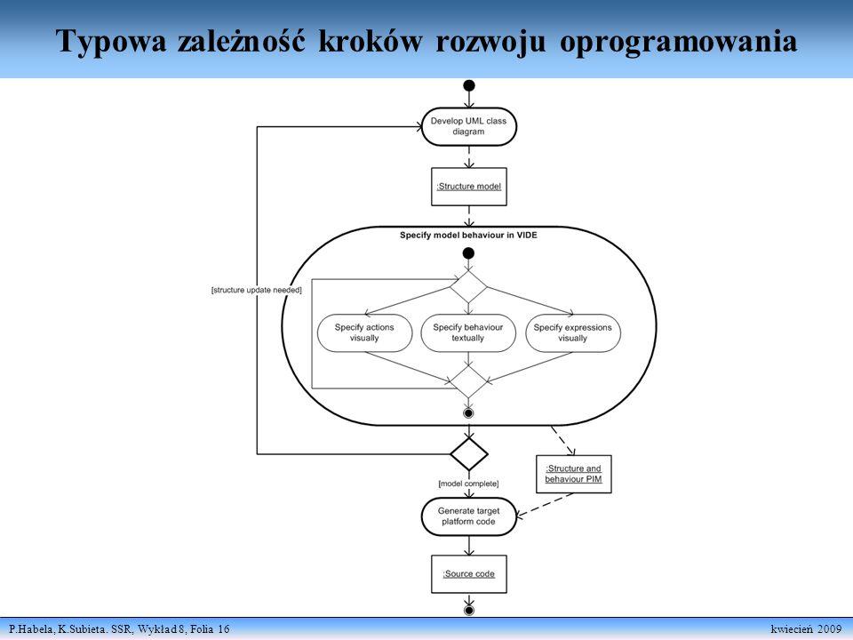 P.Habela, K.Subieta. SSR, Wykład 8, Folia 16 kwiecień 2009 Typowa zależność kroków rozwoju oprogramowania