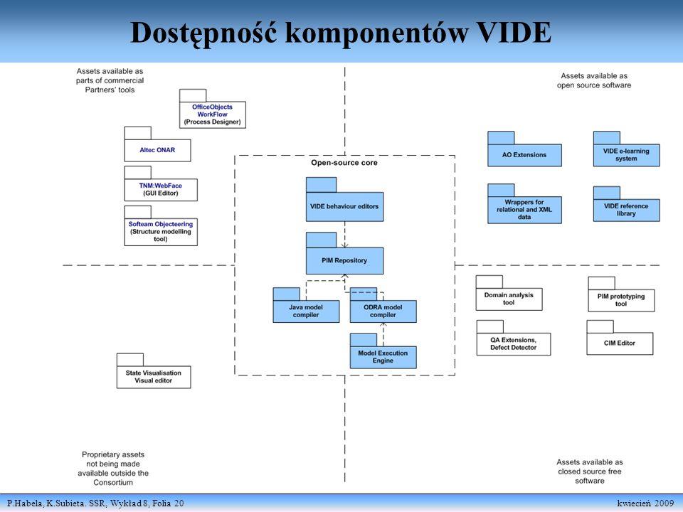 P.Habela, K.Subieta. SSR, Wykład 8, Folia 20 kwiecień 2009 Dostępność komponentów VIDE