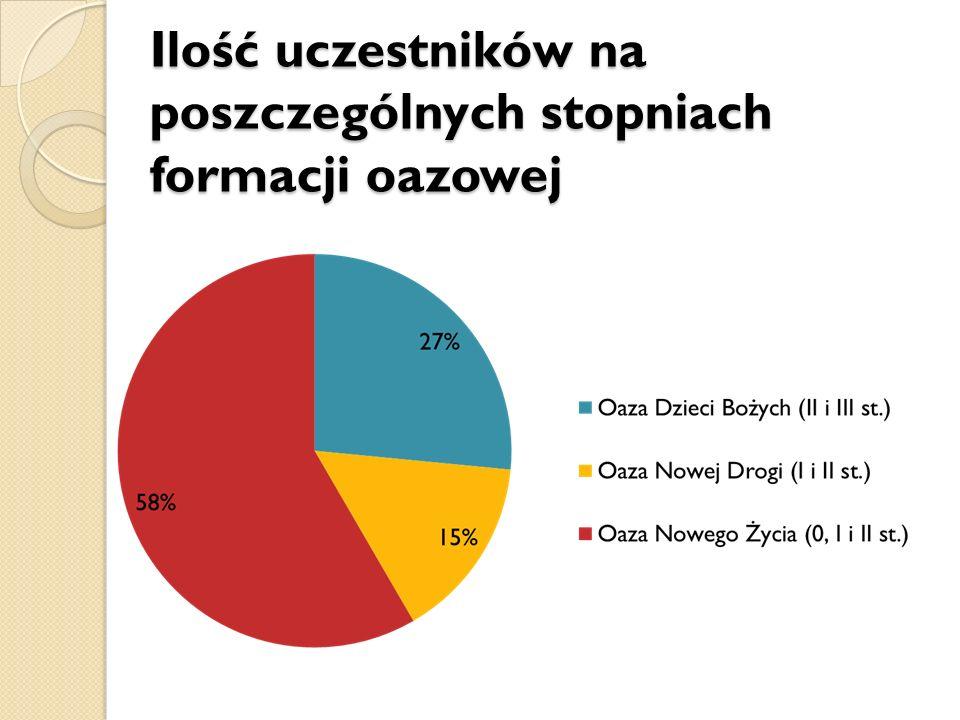 Ruch Światło–Życie Archidiecezji Lubelskiej ul.Królewska 10, 21-109 Lublin, e-mail.