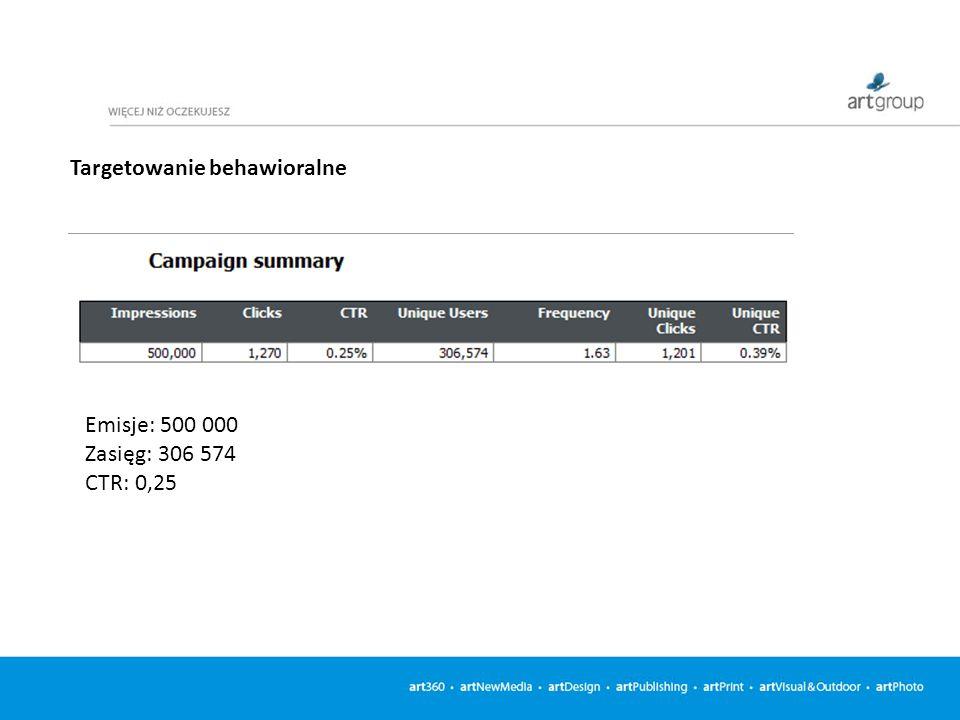 Targetowanie behawioralne Emisje: 500 000 Zasięg: 306 574 CTR: 0,25