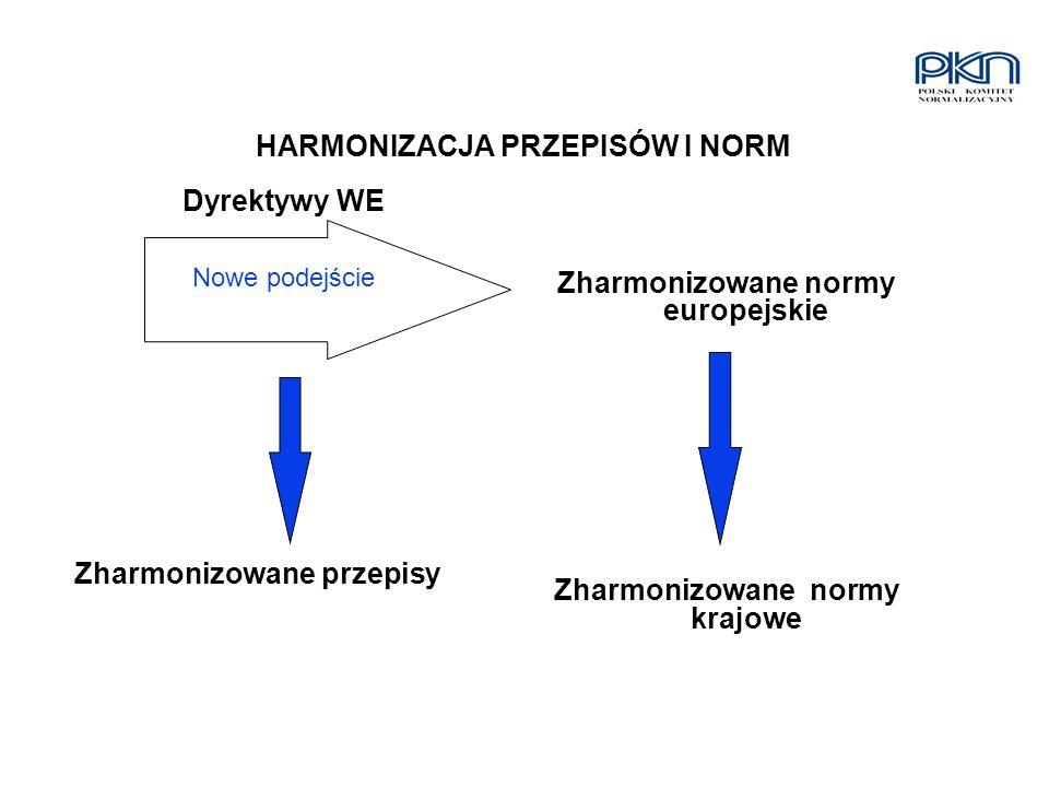 HARMONIZACJA PRZEPISÓW I NORM Dyrektywy WE Nowe podejście Zharmonizowane przepisy Zharmonizowane normy europejskie Zharmonizowane normy krajowe