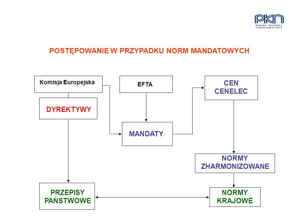 Komisja Europejska EFTA DYREKTYWY MANDATY CEN CENELEC NORMY ZHARMONIZOWANE NORMY KRAJOWE PRZEPISY PAŃSTWOWE POSTĘPOWANIE W PRZYPADKU NORM MANDATOWYCH