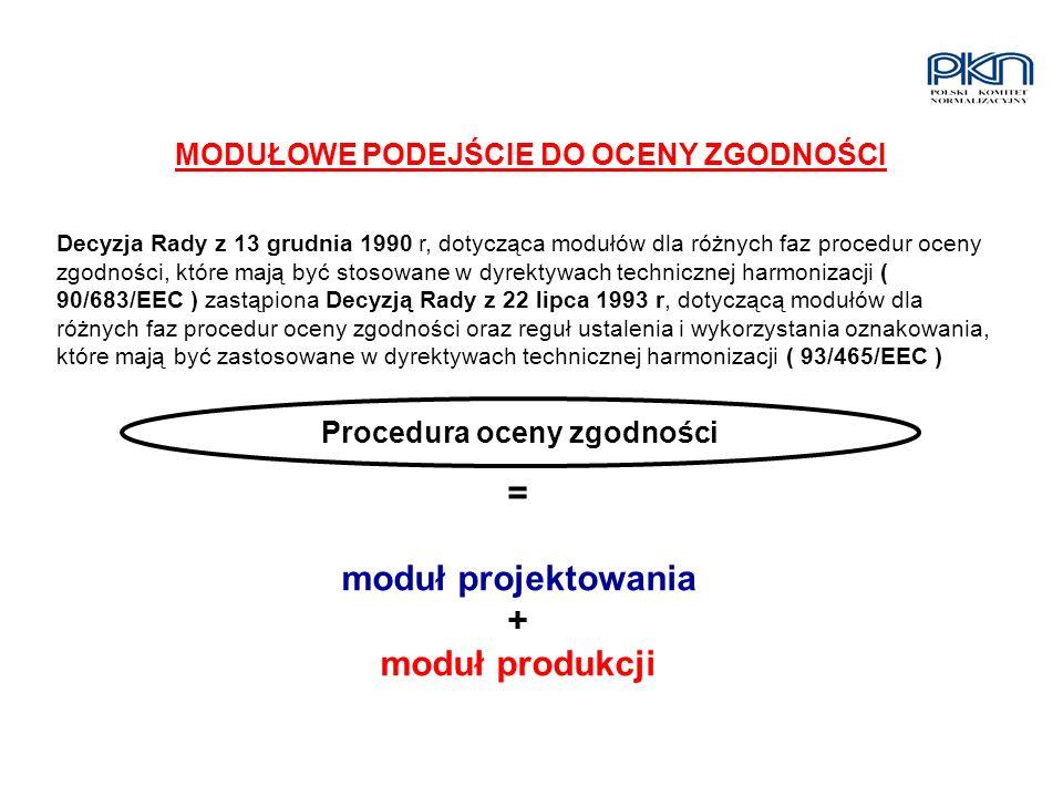 MODUŁOWE PODEJŚCIE DO OCENY ZGODNOŚCI Decyzja Rady z 13 grudnia 1990 r, dotycząca modułów dla różnych faz procedur oceny zgodności, które mają być sto