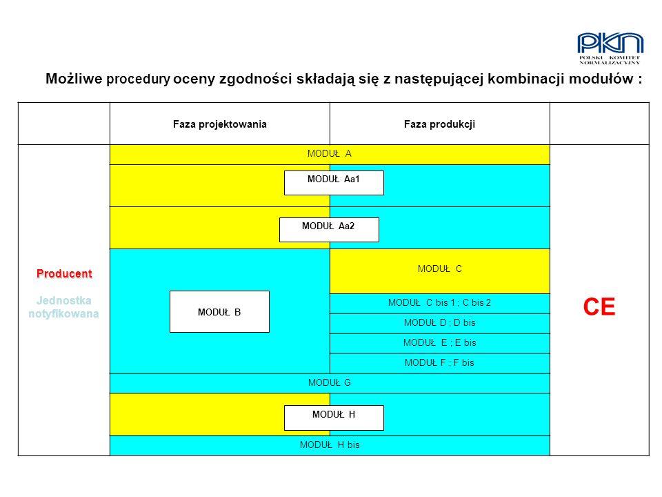 MODUŁ Aa1 MODUŁ Aa2 MODUŁ B MODUŁ H Możliwe procedury oceny zgodności składają się z następującej kombinacji modułów : Faza projektowaniaFaza produkcj