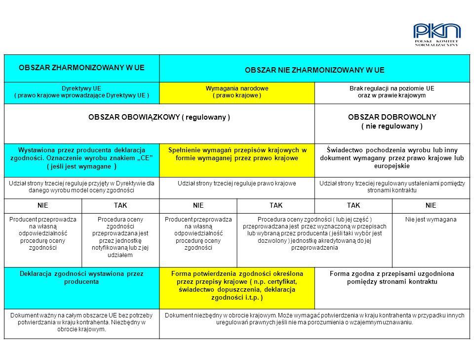 OBSZAR ZHARMONIZOWANY W UE OBSZAR NIE ZHARMONIZOWANY W UE Dyrektywy UE ( prawo krajowe wprowadzające Dyrektywy UE ) Wymagania narodowe ( prawo krajowe