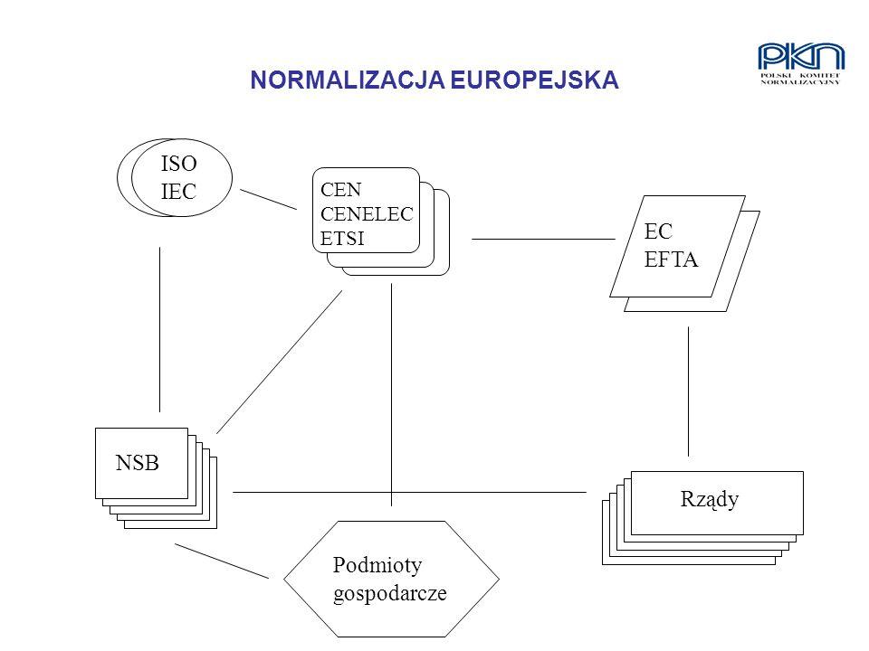 NORMALIZACJA EUROPEJSKA CEN CENELEC ETSI EC EFTA ISO IEC Rządy Podmioty gospodarcze NSB