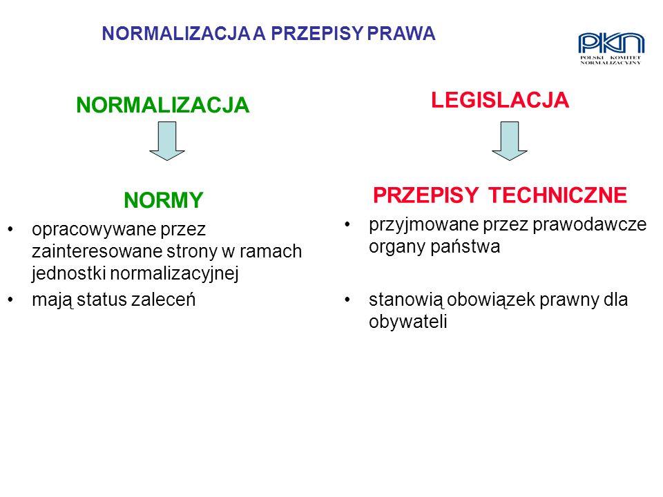 NORMALIZACJA NORMY opracowywane przez zainteresowane strony w ramach jednostki normalizacyjnej mają status zaleceń LEGISLACJA PRZEPISY TECHNICZNE przy