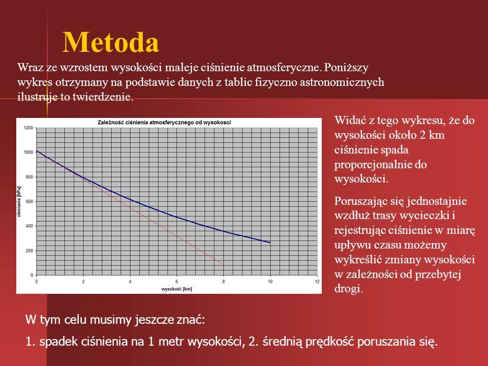 Metoda Wraz ze wzrostem wysokości maleje ciśnienie atmosferyczne. Poniższy wykres otrzymany na podstawie danych z tablic fizyczno astronomicznych ilus