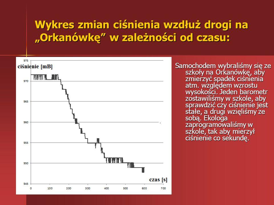 Obliczenie wysokości względnej względem szkoły wzdłuż drogi na Orkanówkę.