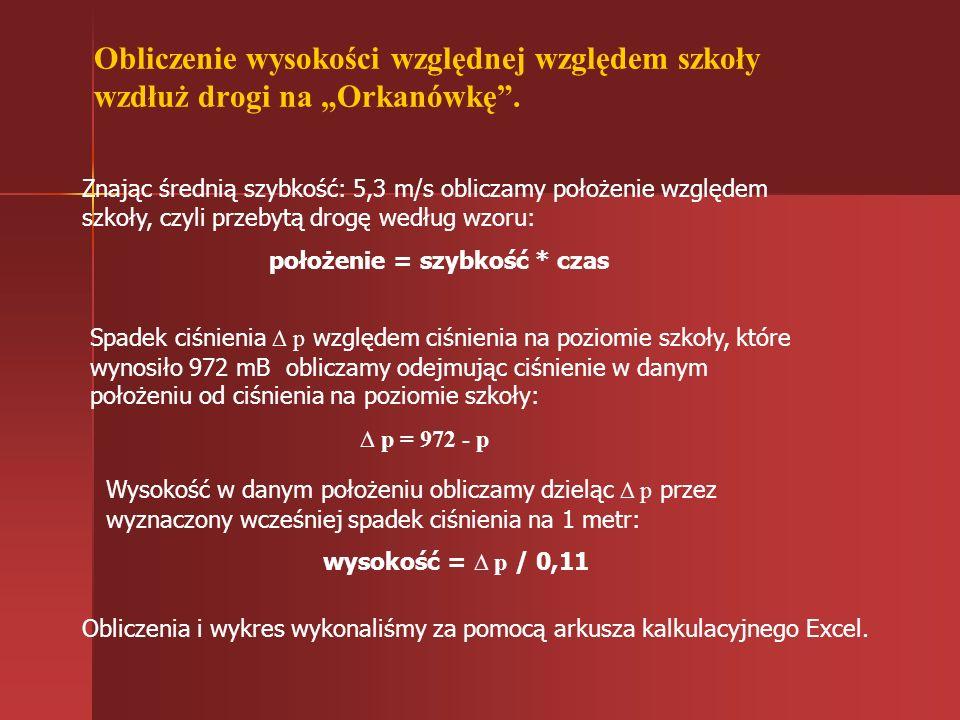 Wyniki: Publiczne Gimnazjum w Niedźwiedziu Muzeum Władysława Orkana, Orkanówka