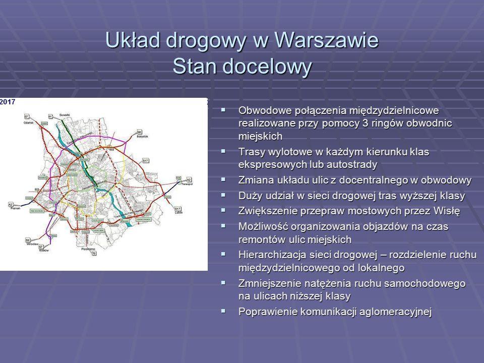 Układ drogowy w Warszawie Stan docelowy Obwodowe połączenia międzydzielnicowe realizowane przy pomocy 3 ringów obwodnic miejskich Obwodowe połączenia