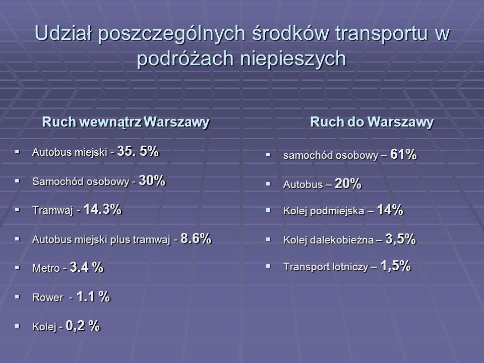 Udział poszczególnych środków transportu w podróżach niepieszych Ruch wewnątrz Warszawy Autobus miejski - 35. 5% Autobus miejski - 35. 5% Samochód oso