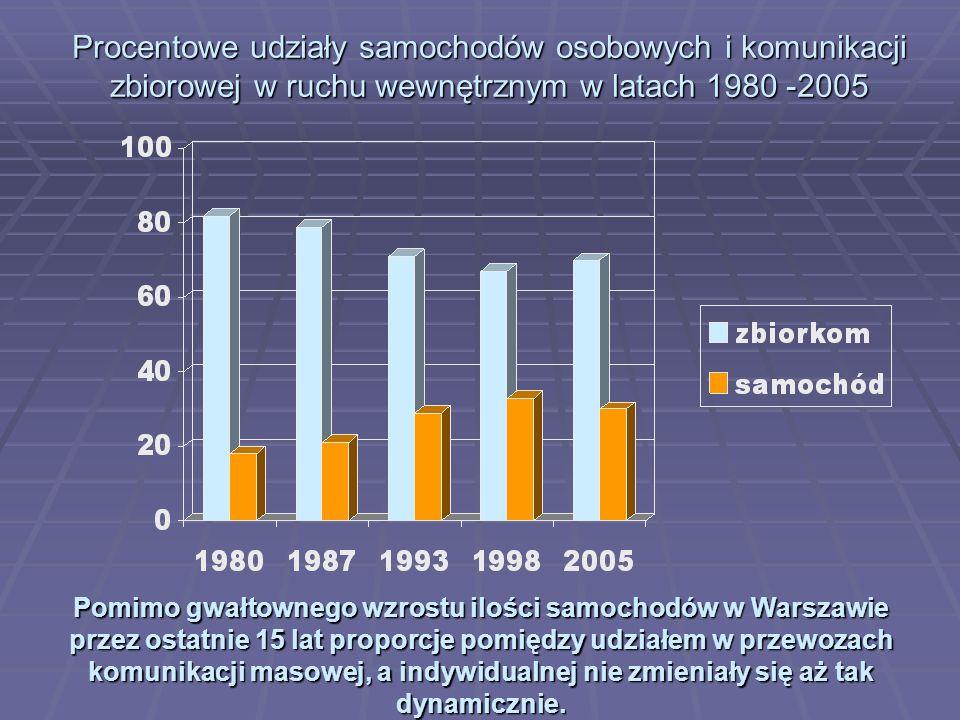 Procentowe udziały samochodów osobowych i komunikacji zbiorowej w ruchu wewnętrznym w latach 1980 -2005 Pomimo gwałtownego wzrostu ilości samochodów w
