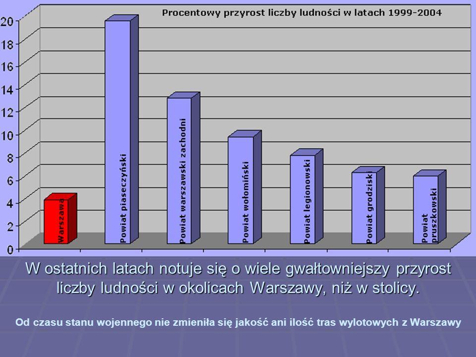 Rozwój sieci drogowej w Warszawie Zagrożenia z tym związane Wzrost ruchu tranzytowego przez Warszawę Wzrost ruchu tranzytowego przez Warszawę Wzrost ruchu wjazdowego do Warszawy Wzrost ruchu wjazdowego do Warszawy Zwiększenie procentowego udziału samochodów osobowych w podróżach wewnątrzmiejskich (tzw.