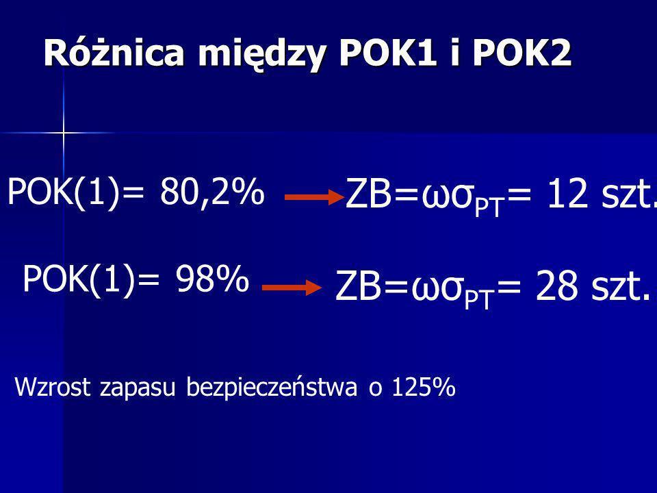 POK(1)= 80,2% POK(1)= 98% ZB=ωσ PT = 12 szt. ZB=ωσ PT = 28 szt. Wzrost zapasu bezpieczeństwa o 125%