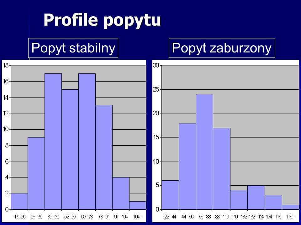 Popyt stabilnyPopyt zaburzony Profile popytu