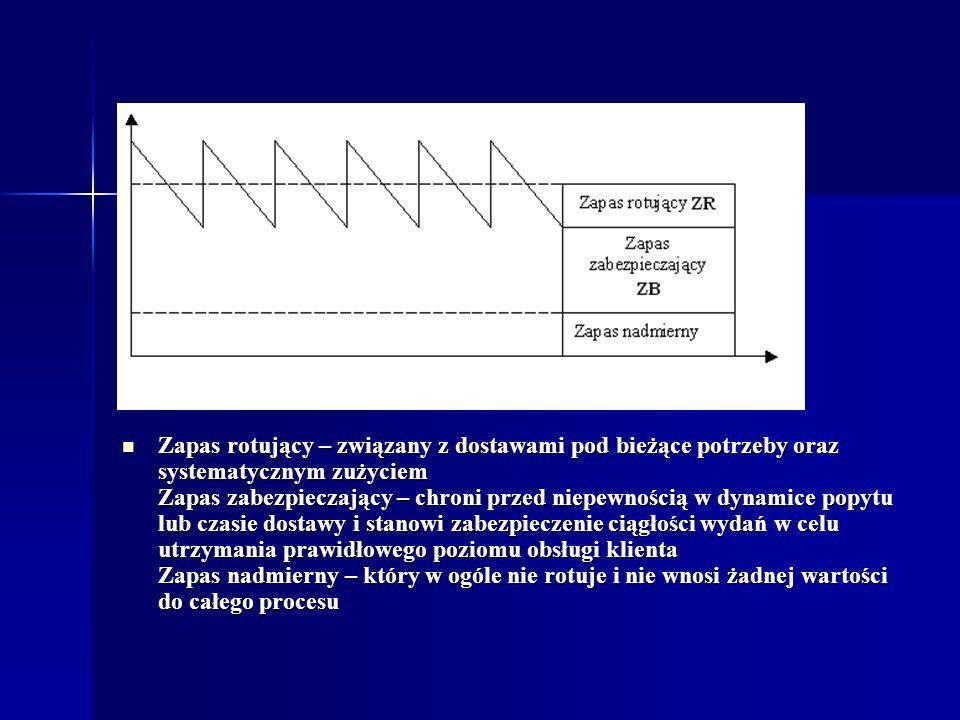Zapas rotujący – związany z dostawami pod bieżące potrzeby oraz systematycznym zużyciem Zapas zabezpieczający – chroni przed niepewnością w dynamice p