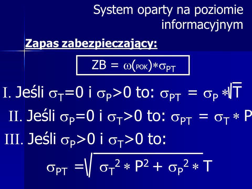 Zapas zabezpieczający: ZB = ( POK ) PT Jeśli P =0 i T >0 to: PT = T P Jeśli T =0 i P >0 to: PT = P T Jeśli P >0 i T >0 to: PT = T 2 P 2 + P 2 T System