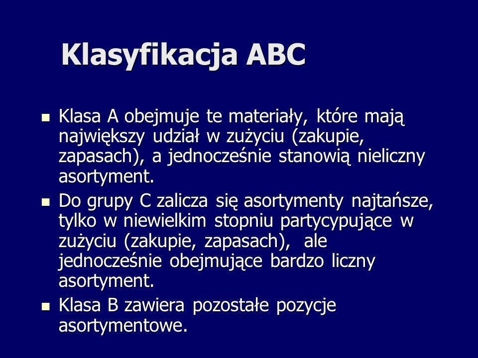 Klasyfikacja ABC Klasa A obejmuje te materiały, które mają największy udział w zużyciu (zakupie, zapasach), a jednocześnie stanowią nieliczny asortyme