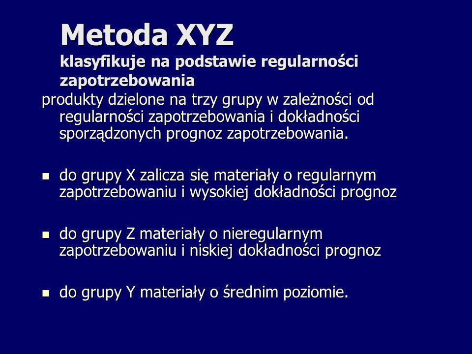 Metoda XYZ klasyfikuje na podstawie regularności zapotrzebowania produkty dzielone na trzy grupy w zależności od regularności zapotrzebowania i dokład
