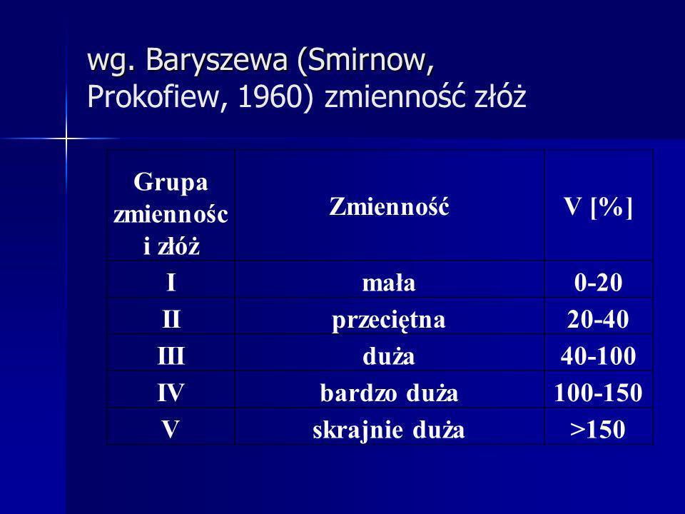 wg. Baryszewa (Smirnow, wg. Baryszewa (Smirnow, Prokofiew, 1960) zmienność złóż Grupa zmiennośc i złóż ZmiennośćV [%] Imała0-20 IIprzeciętna20-40 IIId