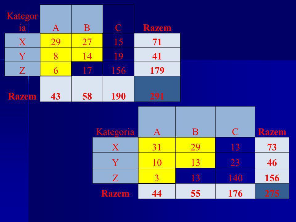 KategoriaABCRazem X31291373 Y10132346 Z313140156 Razem4455176275 Kategor iaABCRazem X29271571 Y8141941 Z617156179 Razem4358190291