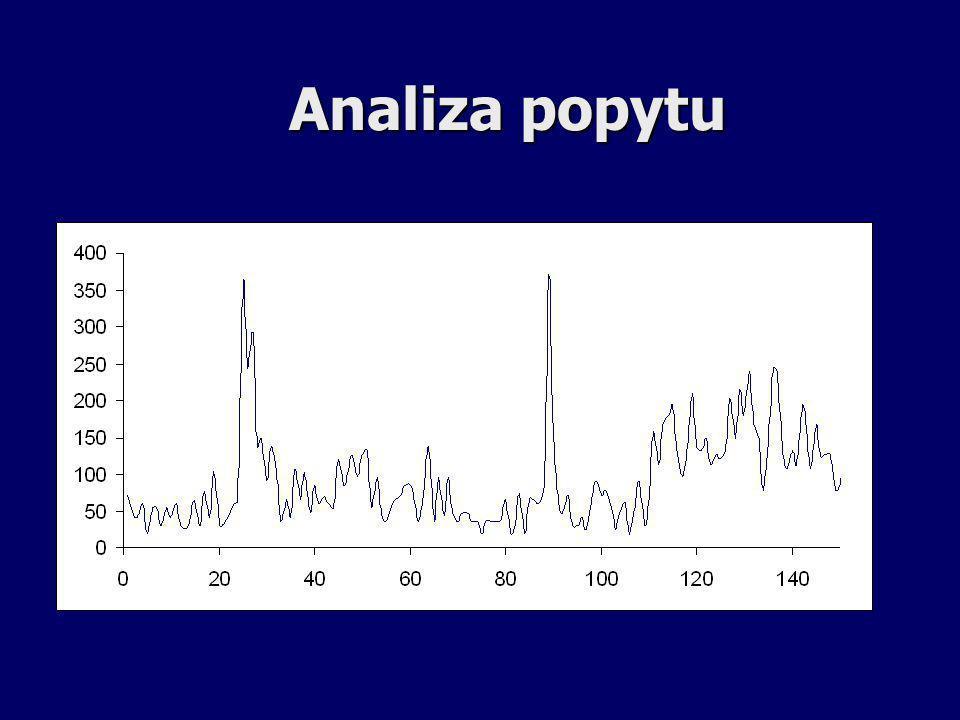 Analiza popytu