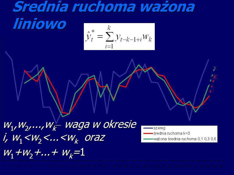 Średnia ruchoma ważona liniowo w 1,w 2,...,w k – waga w okresie i, w 1 <w 2 <...<w k oraz w 1 +w 2 +...+ w k =1