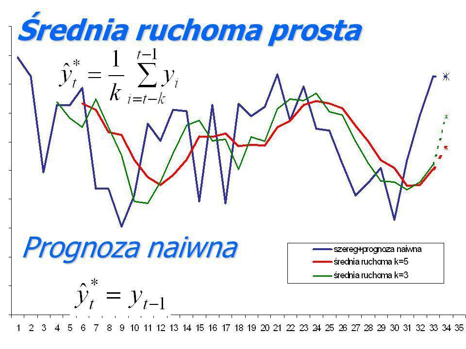 Średnia ruchoma prosta Prognoza naiwna