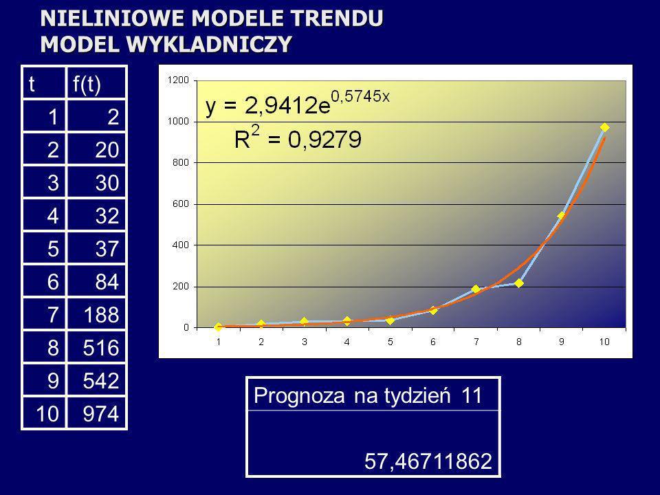 NIELINIOWE MODELE TRENDU MODEL WYKLADNICZY tf(t) 12 220 330 432 537 684 7188 8516 9542 10974 Prognoza na tydzień 11 57,46711862