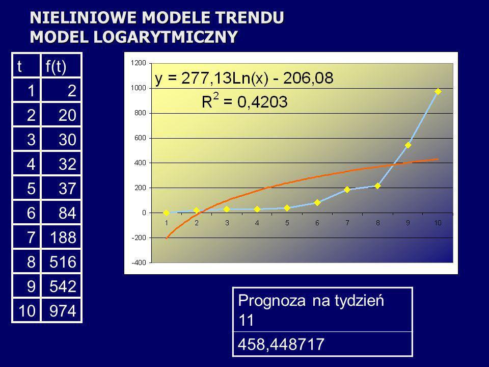 NIELINIOWE MODELE TRENDU MODEL LOGARYTMICZNY tf(t) 12 220 330 432 537 684 7188 8516 9542 10974 Prognoza na tydzień 11 458,448717