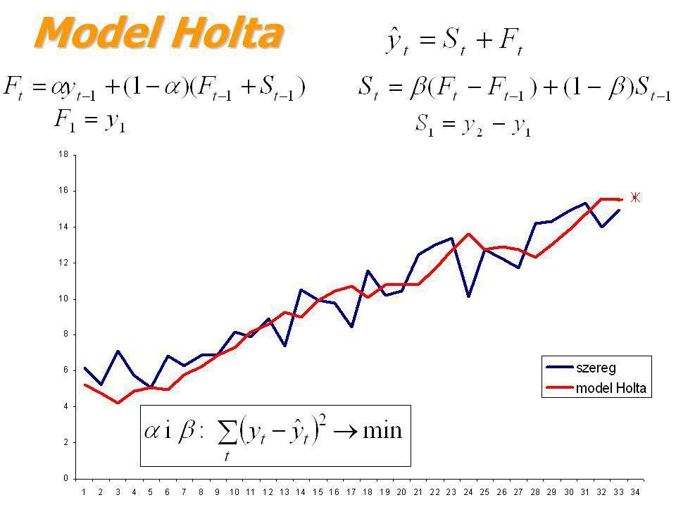 Model Holta Model Holta jest wartością wygładzoną szeregu (bez elementu trendu), jest to wygładzona wartość przyrostu wynikającego z trendu szeregu