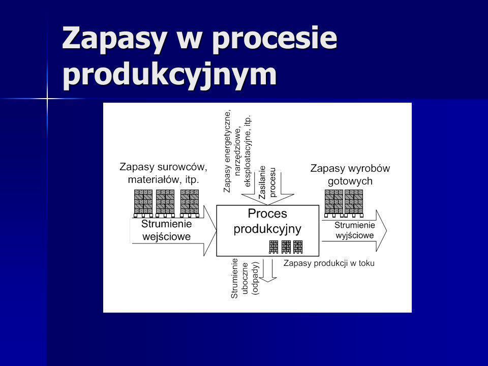 Poziom obsługi klienta Określa zdolność systemu do obsługi zmiennego popytu bezpośrednio ze zgromadzonego zapasu.