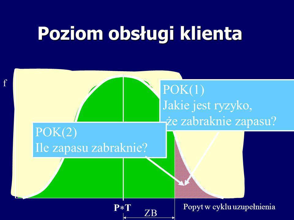 Poziom obsługi klienta f Popyt w cyklu uzupełnienia P T POK(1) Jakie jest ryzyko, że zabraknie zapasu? POK(2) Ile zapasu zabraknie?