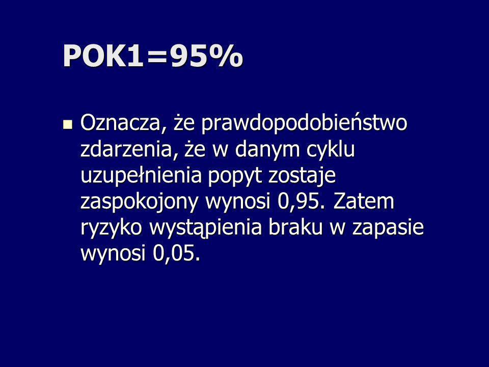 POK1=95% Oznacza, że prawdopodobieństwo zdarzenia, że w danym cyklu uzupełnienia popyt zostaje zaspokojony wynosi 0,95. Zatem ryzyko wystąpienia braku