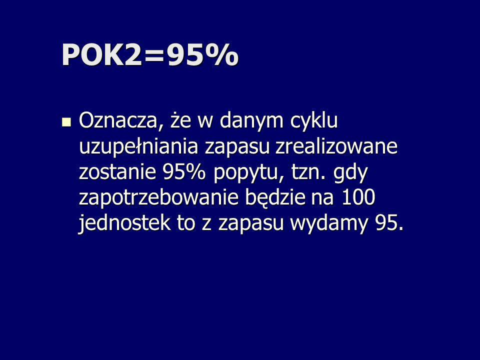 POK2=95% Oznacza, że w danym cyklu uzupełniania zapasu zrealizowane zostanie 95% popytu, tzn. gdy zapotrzebowanie będzie na 100 jednostek to z zapasu
