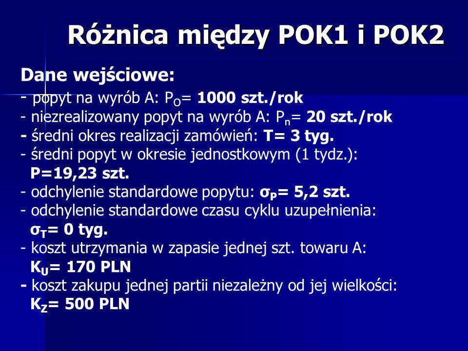 Różnica między POK1 i POK2 Dane wejściowe: - popyt na wyrób A: P O = 1000 szt./rok - niezrealizowany popyt na wyrób A: P n = 20 szt./rok - średni okre