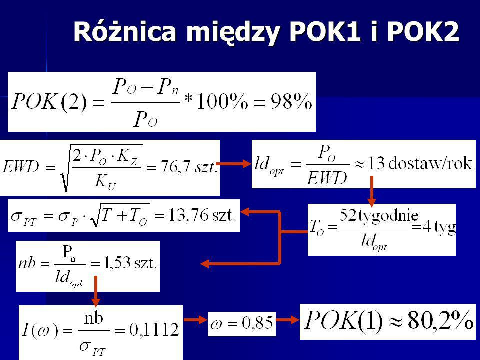 Różnica między POK1 i POK2