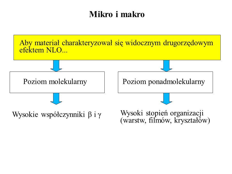 Mikro i makro Aby materiał charakteryzował się widocznym drugorzędowym efektem NLO... Poziom molekularnyPoziom ponadmolekularny Wysokie współczynniki