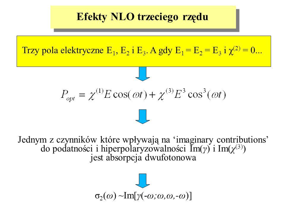 Efekty NLO trzeciego rzędu Trzy pola elektryczne E 1, E 2 i E 3. A gdy E 1 = E 2 = E 3 i χ (2) = 0... σ 2 (ω) ~Im[γ(-ω;ω,ω,-ω)] Jednym z czynników któ