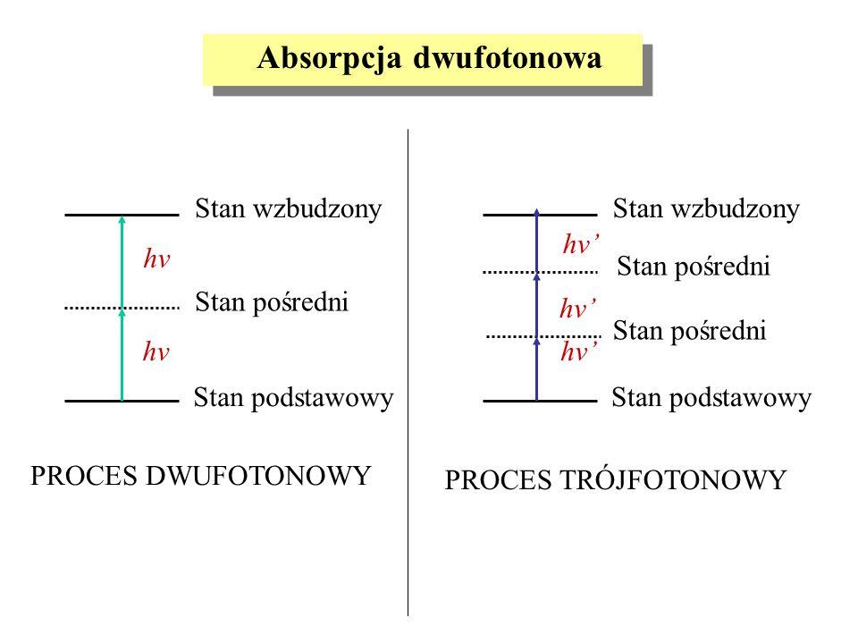 Absorpcja dwufotonowa Stan podstawowy Stan wzbudzony Stan pośredni hv Stan podstawowy Stan wzbudzony Stan pośredni hv PROCES DWUFOTONOWY PROCES TRÓJFO