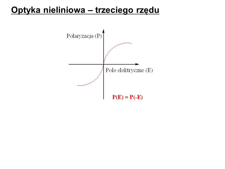 oscylacje indukowanego dipola z podwojoną częstością generacja fali o częstości 2ω, dł.