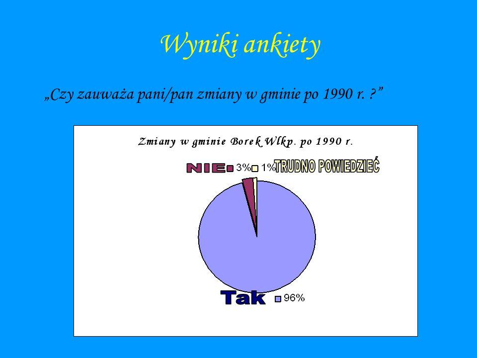 Wyniki ankiety Czy zauważa pani/pan zmiany w gminie po 1990 r. ?