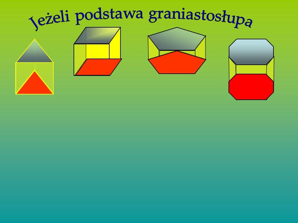 GRANIASTOSŁUPY proste – szczególne przypadki Sześcian Wszystkie jego ściany są prostokątami Wszystkie jego ściany są kwadratami Prostopadłościan wysok