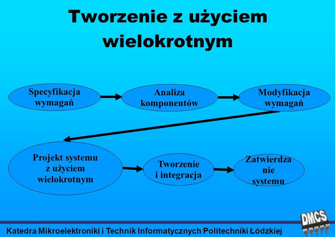 Katedra Mikroelektroniki i Technik Informatycznych Politechniki Łódzkiej Tworzenie z użyciem wielokrotnym Specyfikacja wymagań Analiza komponentów Modyfikacja wymagań Projekt systemu z użyciem wielokrotnym Tworzenie i integracja Zatwierdza nie systemu