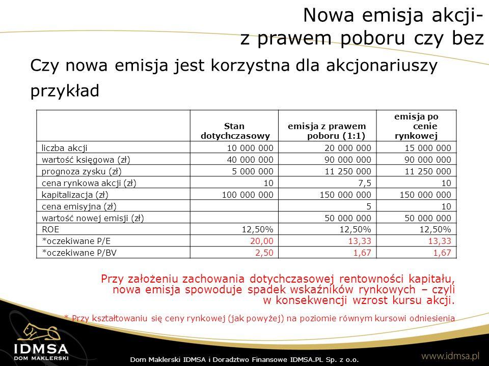 3 Czy nowa emisja jest korzystna dla akcjonariuszy przykład Stan dotychczasowy emisja z prawem poboru (1:1) emisja po cenie rynkowej liczba akcji10 000 00020 000 00015 000 000 wartość księgowa (zł)40 000 00090 000 000 prognoza zysku (zł)5 000 00011 250 000 cena rynkowa akcji (zł)107,510 kapitalizacja (zł)100 000 000150 000 000 cena emisyjna (zł)510 wartość nowej emisji (zł)50 000 000 ROE12,50% *oczekiwane P/E20,0013,33 *oczekiwane P/BV2,501,67 Przy założeniu zachowania dotychczasowej rentowności kapitału, nowa emisja spowoduje spadek wskaźników rynkowych – czyli w konsekwencji wzrost kursu akcji.