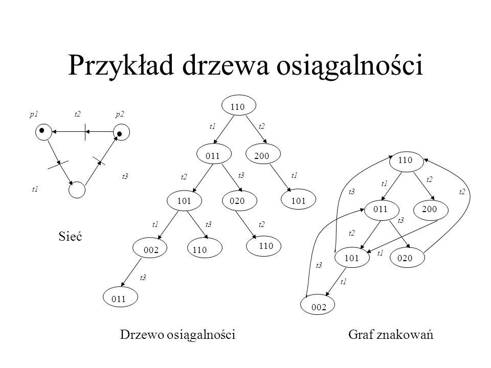 Przykład drzewa osiągalności p1p2 p3 t2 t1 t3 110 011 t1 200 t2 101020101 t2 t1t3 002110 t1t2t3 011 t3 110 011 t1 200 t2 101020 t2 t1 t3 002 t2t3 t1 Sieć Drzewo osiągalnościGraf znakowań