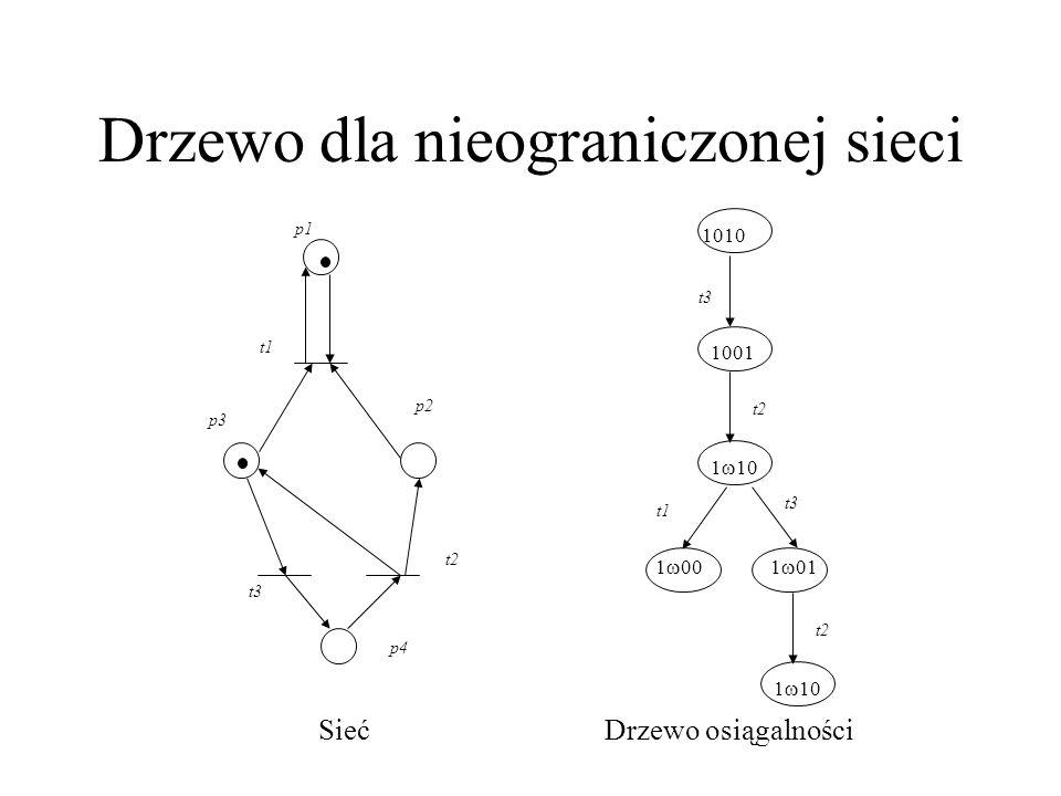 Drzewo dla nieograniczonej sieci p1 p2 t1 p3 p4 t2 t3 1010 t3 1 00 t1 t3 1001 1 10 t2 1 01 1 10 t2 SiećDrzewo osiągalności