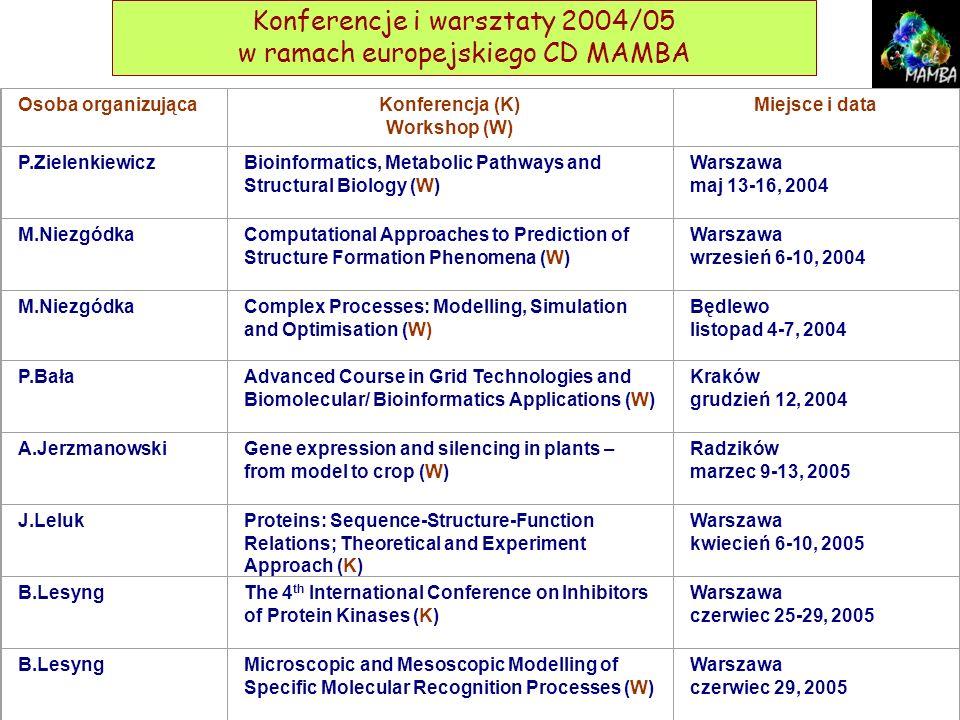Osoba organizującaKonferencja (K) Workshop (W) Miejsce i data P.ZielenkiewiczBioinformatics, Metabolic Pathways and Structural Biology (W) Warszawa ma